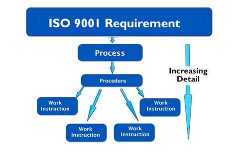 iso  processes procedures  work instructions