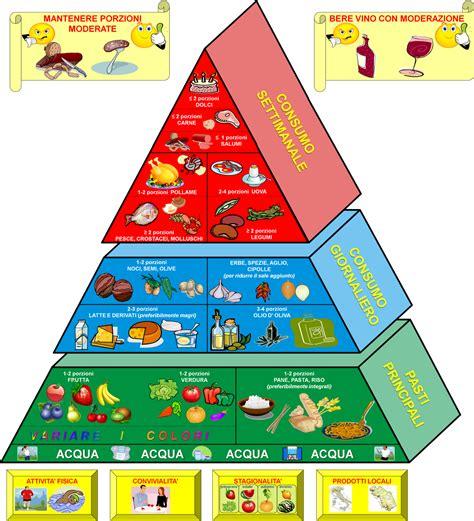 nuova piramide alimentare italiana radio 2 la nuova piramide alimentare