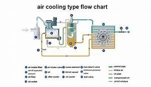 Atlas Copco  Bolaite  Air Compressor