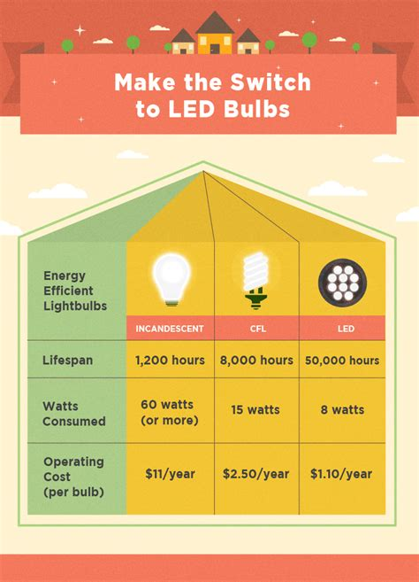energy efficient hacks for a more eco friendly home energy