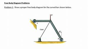 Solved  Draw A Proper Free Body Diagram For The Curved Bar