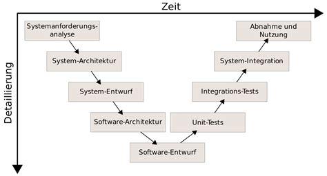 softwaretest wikipedia