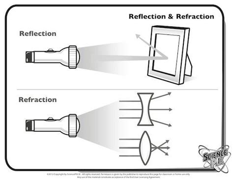 simplest diagram of refraction on concave or convex