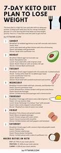 Ketogenic Diet Meal Plan Philippines