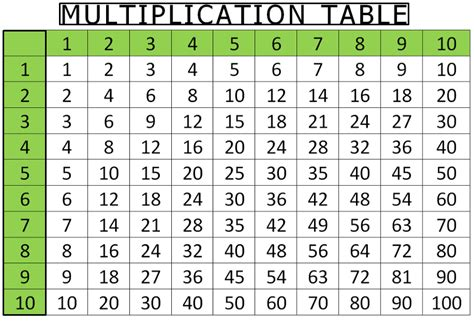 Printable Multiplication Table 1 To 10, 12 & 20 Chart Free
