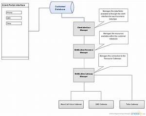Notification Gateway Manager   Component Diagram  Uml