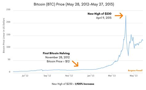 Around the year 2140, the last of the 21 million bitcoin ever to be mined will have been. 6 Charts on Bitcoin Halving, Price and COVID-19 | by Burgess Powell | The Capital | Medium