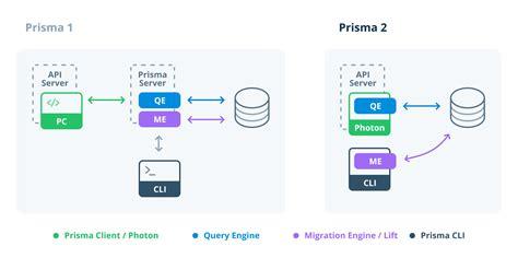 prisma access migrations declarative database safe preview type io rewritten rust core