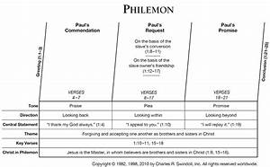 Book Of Philemon Overview