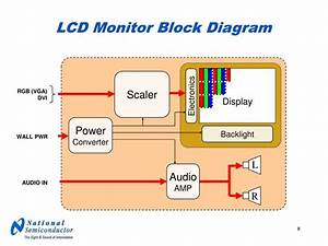 Ppt - Lcd Electronics Theory Of Operation Powerpoint Presentation