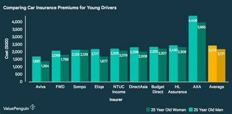 best car insurance rates for new drivers top tips for millennials buying a car in singapore why