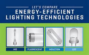 updated led vs fluorescent vs hid vs induction