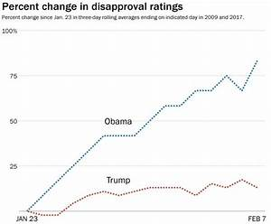 Obama's disapproval rating rose much faster than Trump's ...