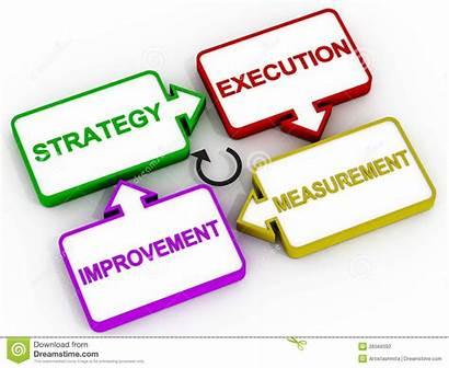 Improvement Strategy Execution Clipart Clip Diagram Process