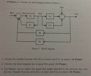 Solved  Consider The Block Diagram Shown In Figure 1  1  O
