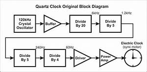 Vacuum Tube Quartz Clock Part I