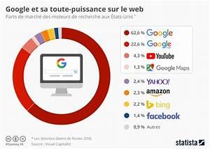 Graphique  Google Et Sa Toute