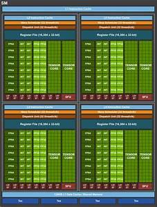 Nvidia Volta Gv100 12nm Finfet Gpu Unveiled