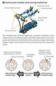 Continuously Variable Valve Timing Mechanism