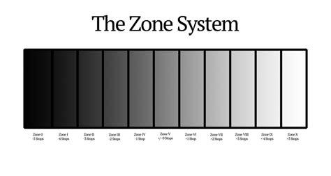 meter   zone system alan brock images