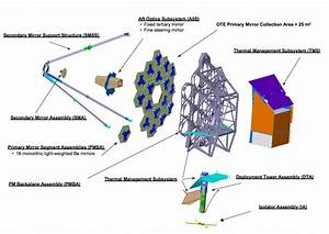 Optical Telescope Element  James Webb Space Telescope