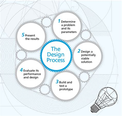 the design process teaching to think like engineers discovermagazine