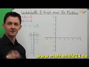 Lineare Funktionen Nullstellen Berechnen : mathematik funktionen iii quadratische funktionen doovi ~ Themetempest.com Abrechnung