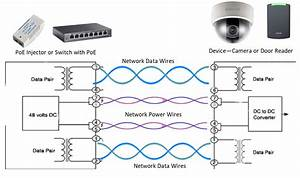 How Power Over Ethernet Works