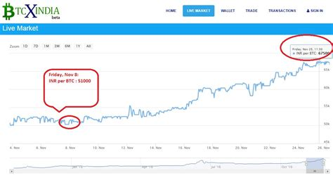bitcoin share   india