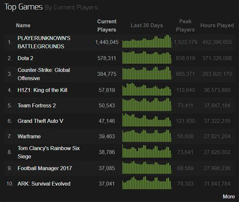pubg stats how pubg has become the most active on steam joyscribe