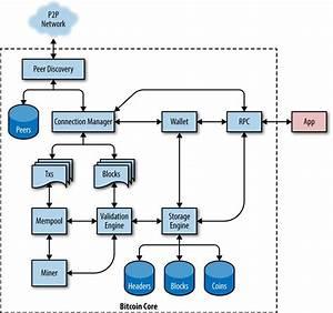 Bitcoin Core Architecture