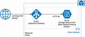 Sample Azure Architecture Diagram