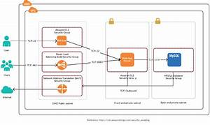 In This Reference Architecture  We Use Amazon Vpc