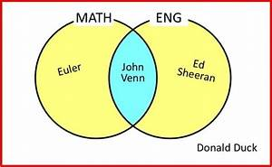 Superstars Of Maths  U2013 John Venn