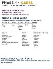 The Fast Metabolism Diet - Phase 1, #eatclean #weightloss #fitmom # ... Metabolism Diet