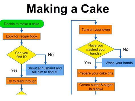 making  cake flowchart poster  csstuff teaching resources