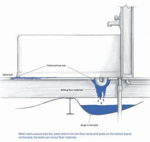 Mobile Home Drain System Diagram