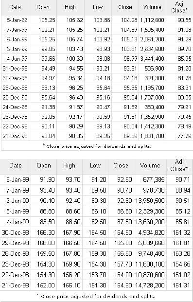 Chrysler Stock Price by Historical Stock Prices For Daimler Chrysler Top New