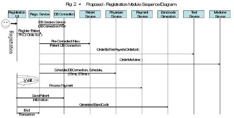 registration module sequence diagram