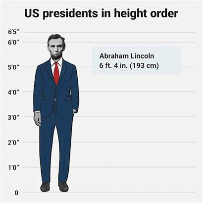 Tallest Shortest Presidents President Ranked Animation Obama