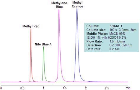 And Blue Analysis by Methylene Blue Sielc