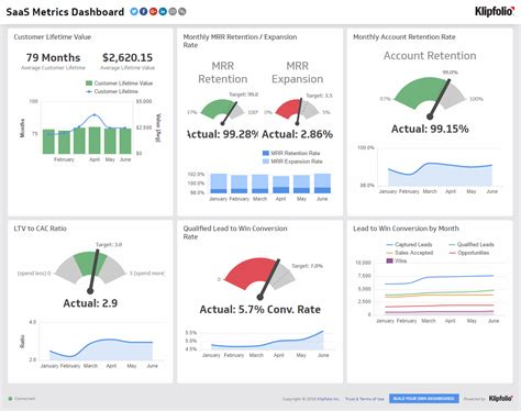 Trigger Warning Template For Shows by Dashboard Exles And Templates Klipfolio