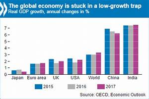 Withdrawal Chart Global Economy Stuck In Low Growth Trap Policymakers Need