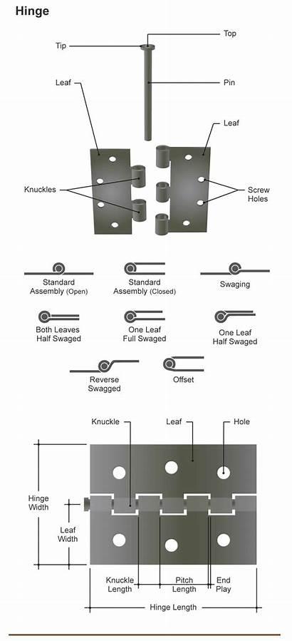 Door Parts Hinge Diagram Hinges Frame Components