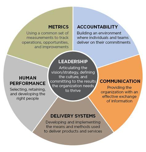 leadership system fcg