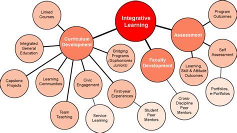 integrative learning psychology wiki fandom powered