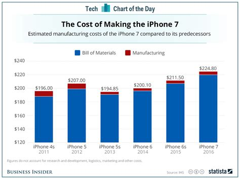 how much does a iphone cost how much it costs for apple to build the iphone 7 chart