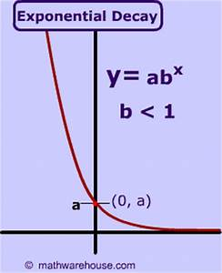 Image Gallery exponential formula