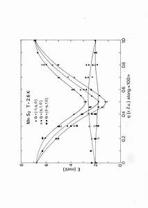 A  Calculated Spin Wave Dispersion  Planar Mode  With