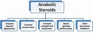 benefits of anabolic steroids for athletes